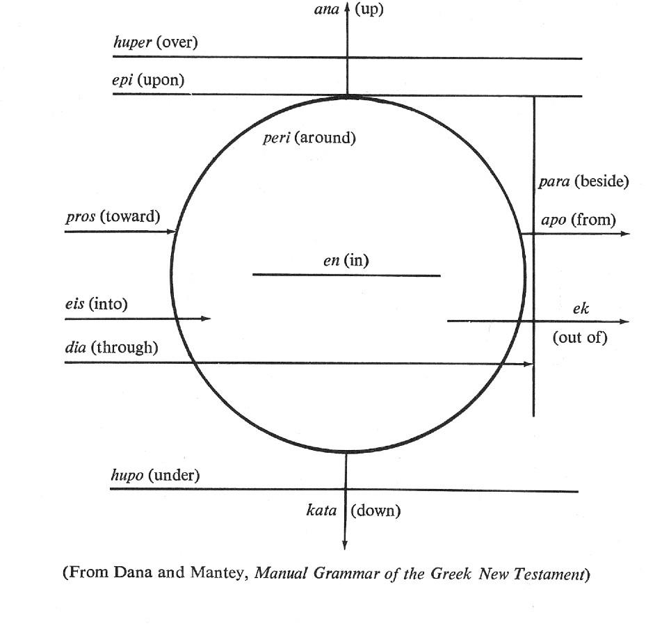 Gknt prepositions spatial diagram spatialprepositions ccuart Gallery